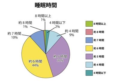 Medium %e7%9d%a1%e7%9c%a0%e6%99%82%e9%96%93