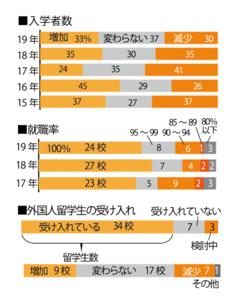 Medium %e5%85%a5%e5%ad%a6%e8%80%85%e6%95%b0