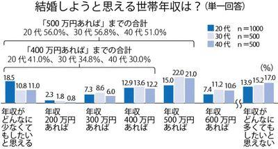 Medium %e7%b5%90%e5%a9%9a%e3%81%a7%e3%81%8d%e3%82%8b%e4%b8%96%e5%b8%af%e5%b9%b4%e5%8f%8e
