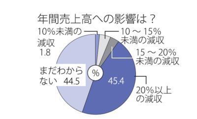 Medium large %e5%b9%b4%e9%96%93%e5%a3%b2%e4%b8%8a%e9%ab%98%e3%81%b8%e3%81%ae%e5%bd%b1%e9%9f%bf%e3%81%af