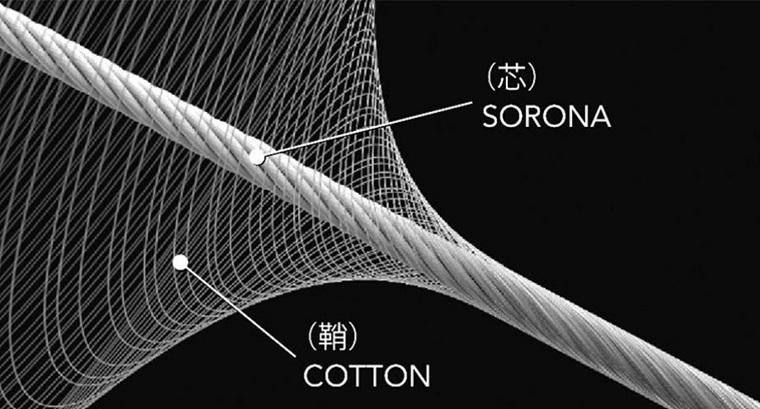 芯に「ソロナ」を使った複重層糸