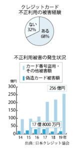 Medium %e3%82%af%e3%83%ac%e3%82%b8%e3%83%83%e3%83%88%e3%82%ab%e3%83%bc%e3%83%89%e4%b8%8d%e6%ad%a3%e5%88%a9%e7%94%a8