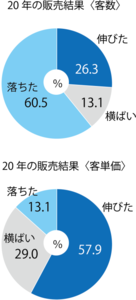 Medium 20%e5%b9%b4%e8%b2%a9%e5%a3%b2%e7%b5%90%e6%9e%9c