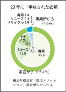 Medium %e8%a1%a3%e9%a1%9e%e3%82%af%e3%82%99%e3%83%a9%e3%83%95
