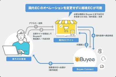 Medium buyeeconnect%e5%b0%8e%e5%85%a5%e3%82%a4%e3%83%a1%e3%83%bc%e3%82%b8