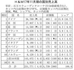 Medium h %ef%bc%ad17%e5%b9%b411%e6%9c%88%e3%81%ae%e5%9b%bd%e5%88%a5%e5%a3%b2%e4%b8%8a%e9%ab%98